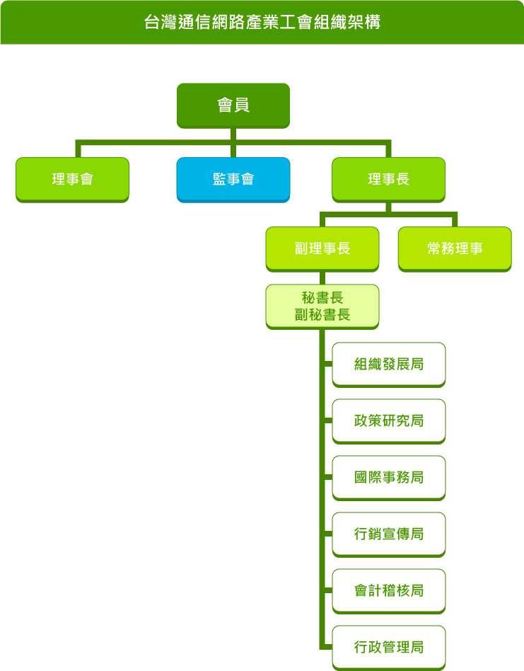 產業工會組織架構2